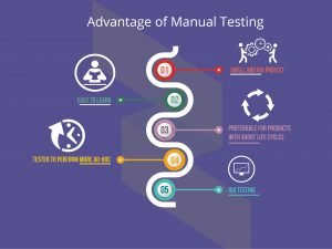 How Manual Testing Can be Helpful in Making Error Free Products