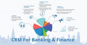 How open source CRM solutions help the banking and finance companies